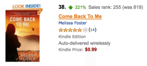 Congratulations to yesterday's Kindle Nation sponsor Melissa Foster, whose new release COME BACK TO ME is currently #38 on the Kindle Movers and Shakers list and #255 overall in the Kindle Store!